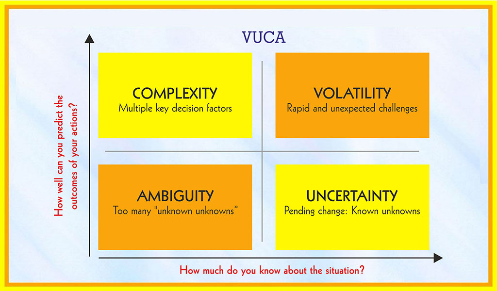 How managers can deal with a VUCA environment?